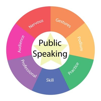 For Killer Public Speaking Skills, Use These Key Checklists!