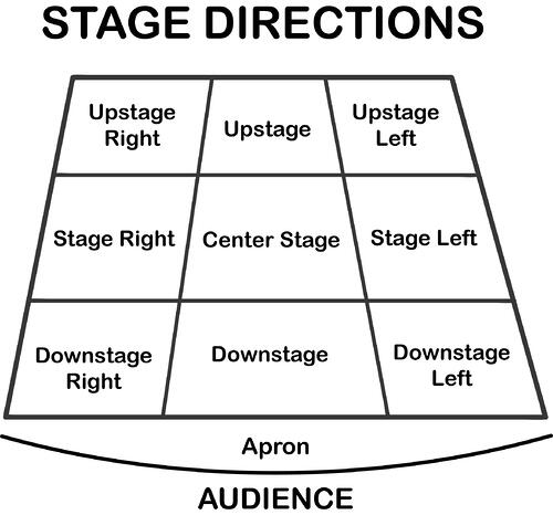 Diagram of stage directions.